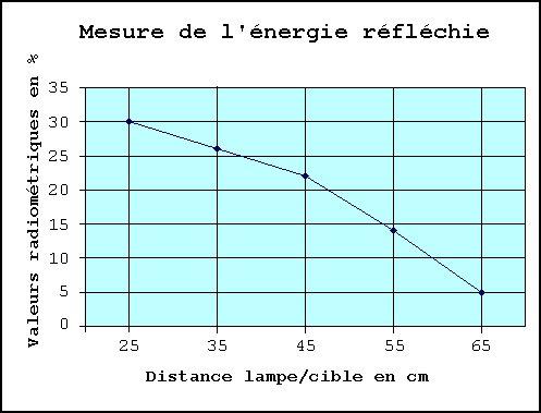Mesure de l'énergie réfléchie