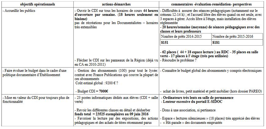 Espace Pédagogique Documentation Rapport De Fin Dannée