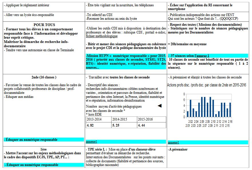 Espace Pedagogique Documentation Rapport De Fin D Annee De L
