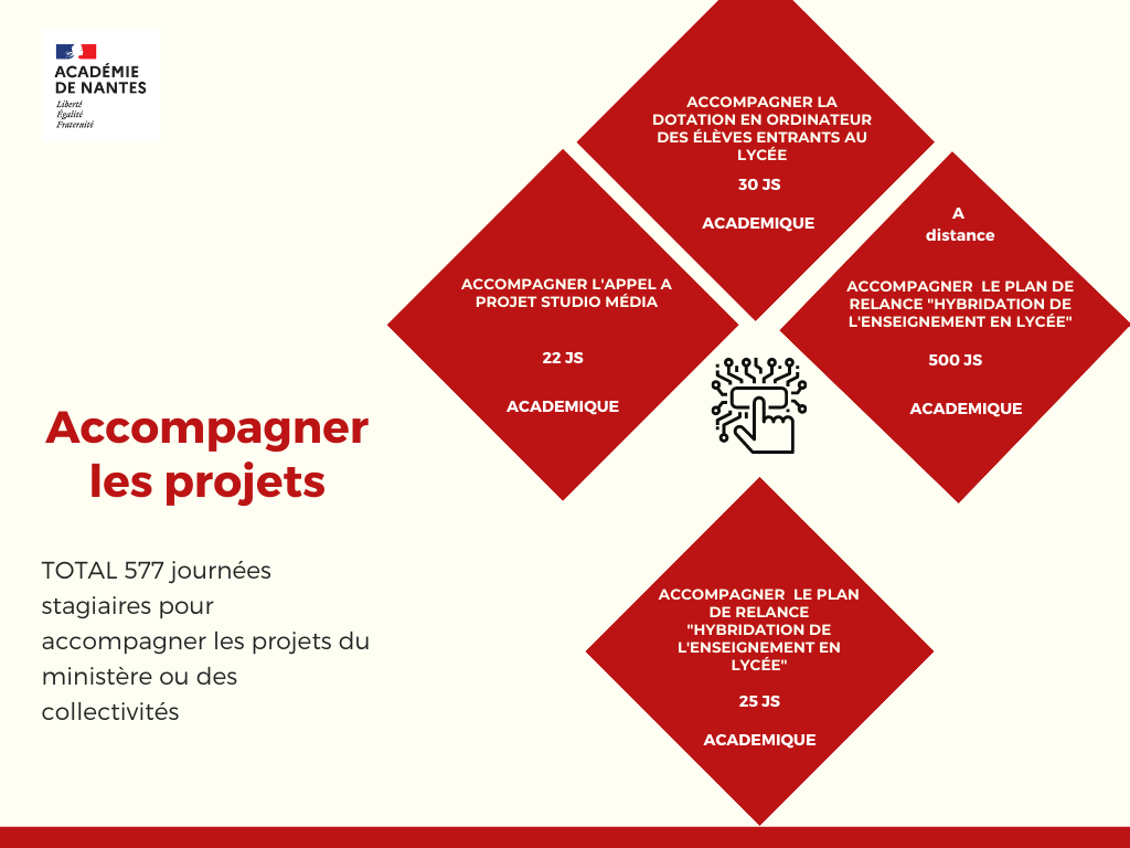 Formation accompagnement projet 2021_2022