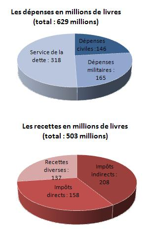 graphique recettes et dépenses de la France en 1788