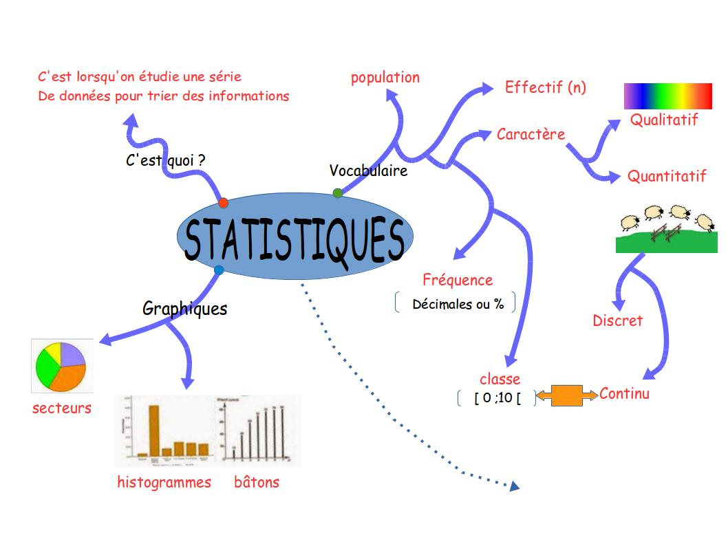 Carte Heuristique En Ligne.Espace Pedagogique Mathematiques Sciences Les Cartes