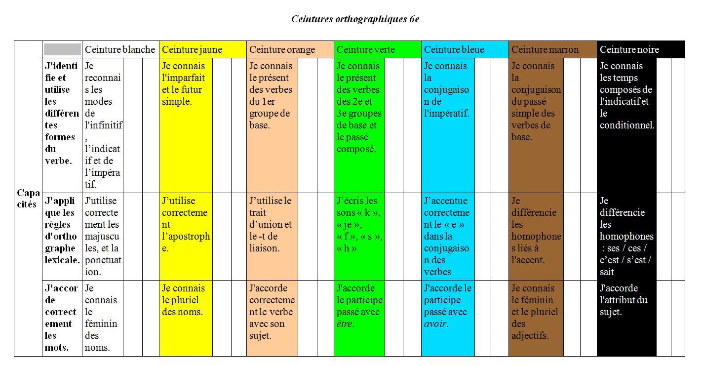 Espace pédagogique   lettres - l orthographe en ceintures 31cdf157c65