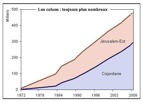 évolution de la population dans les colonies