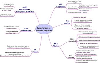 carte des compétences en sciences physiques