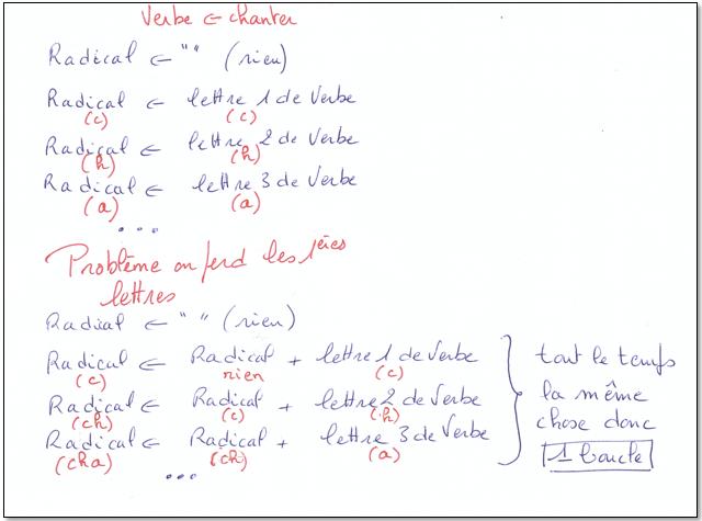 Portail Pedagogique Mathematiques Conjuguer Des Verbes En Er