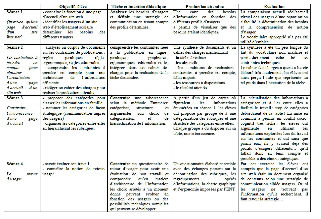 Espace Pedagogique Documentation Enseigner L Architecture De L