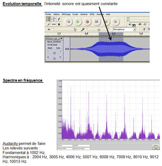 TP Doppler micro arret