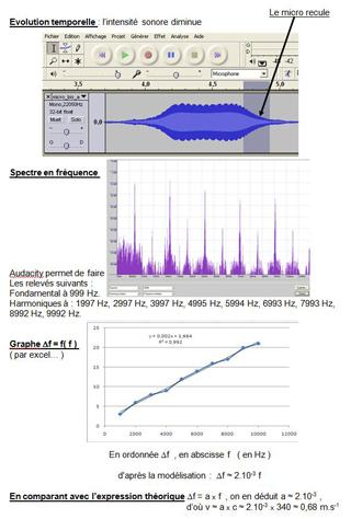TP Doppler micro recule