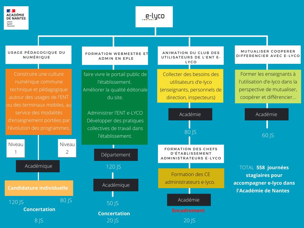 Formation e-lyco 2021_2022