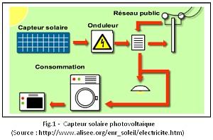 Figure 1 : flux énergétiques dans le cas d'un capteur solaire photovoltaïque