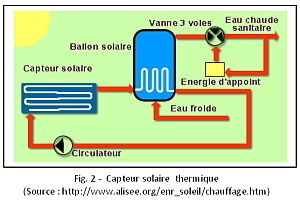 Figure 2 : flux énergétiques dans le cas d'un capteur solaire thermique