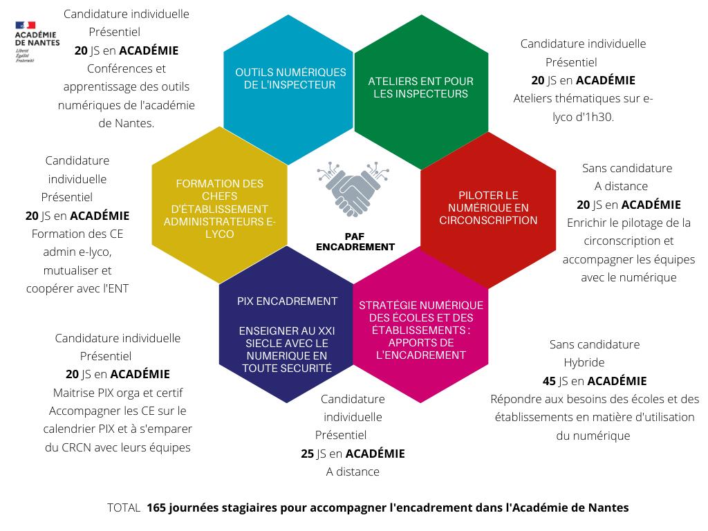 Formation encadrants 2021_2022