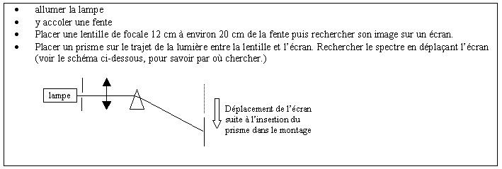 figure 1 : décomposition de la lumière par un prisme