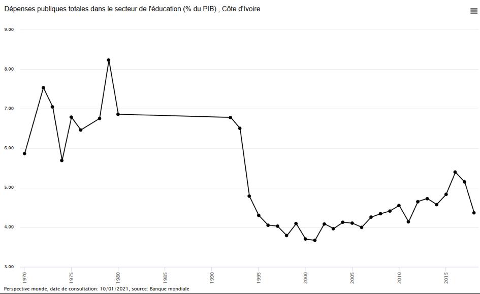 graphique Evolution des dépenses publiques pour l'éducation, en % du PIB total du pays en Côte d'Ivoire