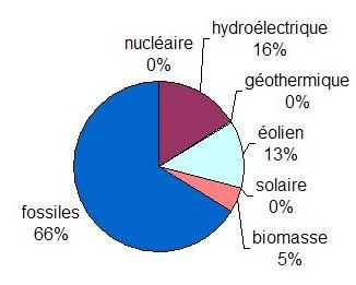 Statistiques énergétiques Portugal 2008