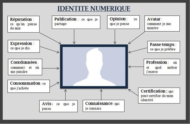 carte identité numérique