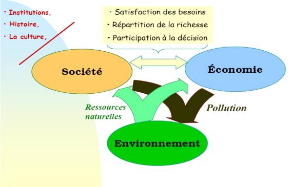 Développement durable 2