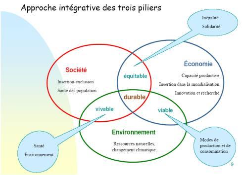 Développement durable 3