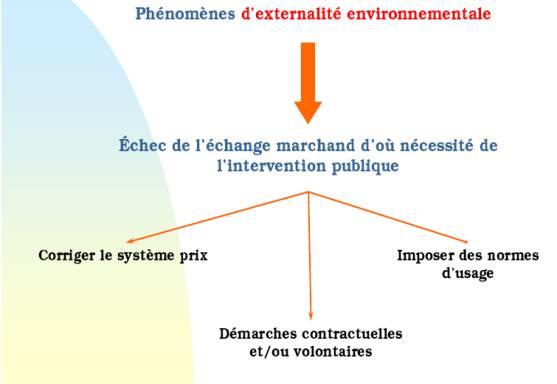 Développement durable 5