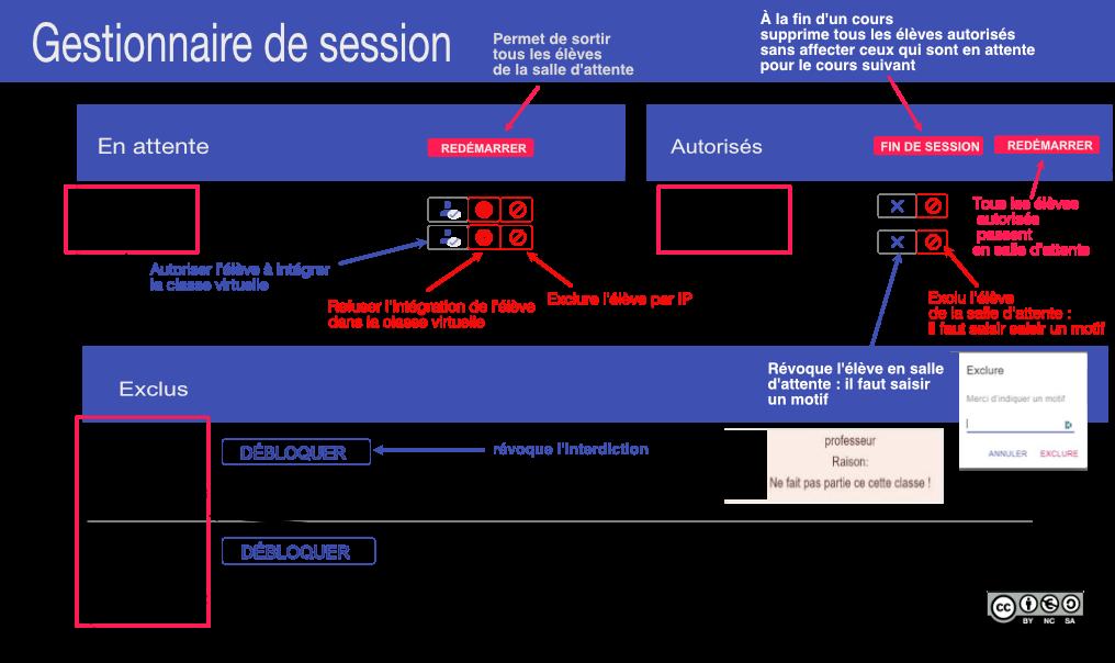 Infographie gestion salle d'attente