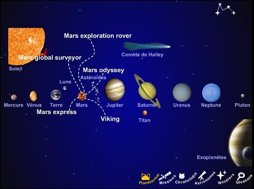 Les missions vers Mars décrites dans l'Héliodrome