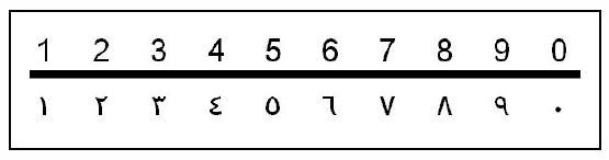 """Les symboles ont des valeurs différentes selon la langue utilisée. Correspondance ici français/arabe des chiffres manipulés. La confusion observée chez des élèves irakiens entre """"0"""" et """"5"""" se comprend plus aisément."""