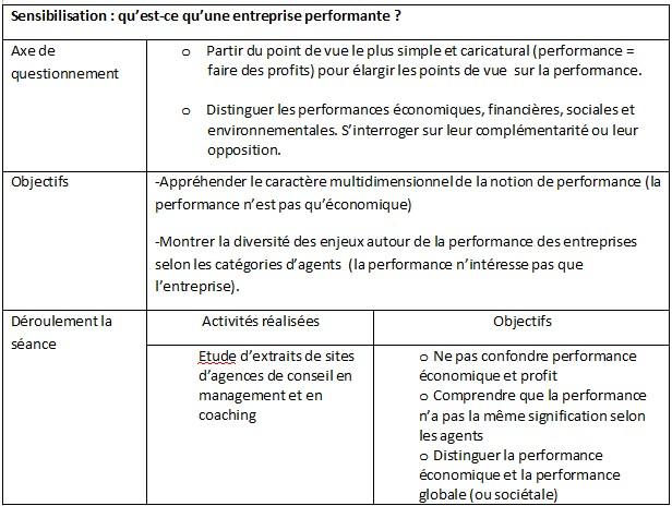Espace Pedagogique Sciences Economiques Et Sociales Evaluer La