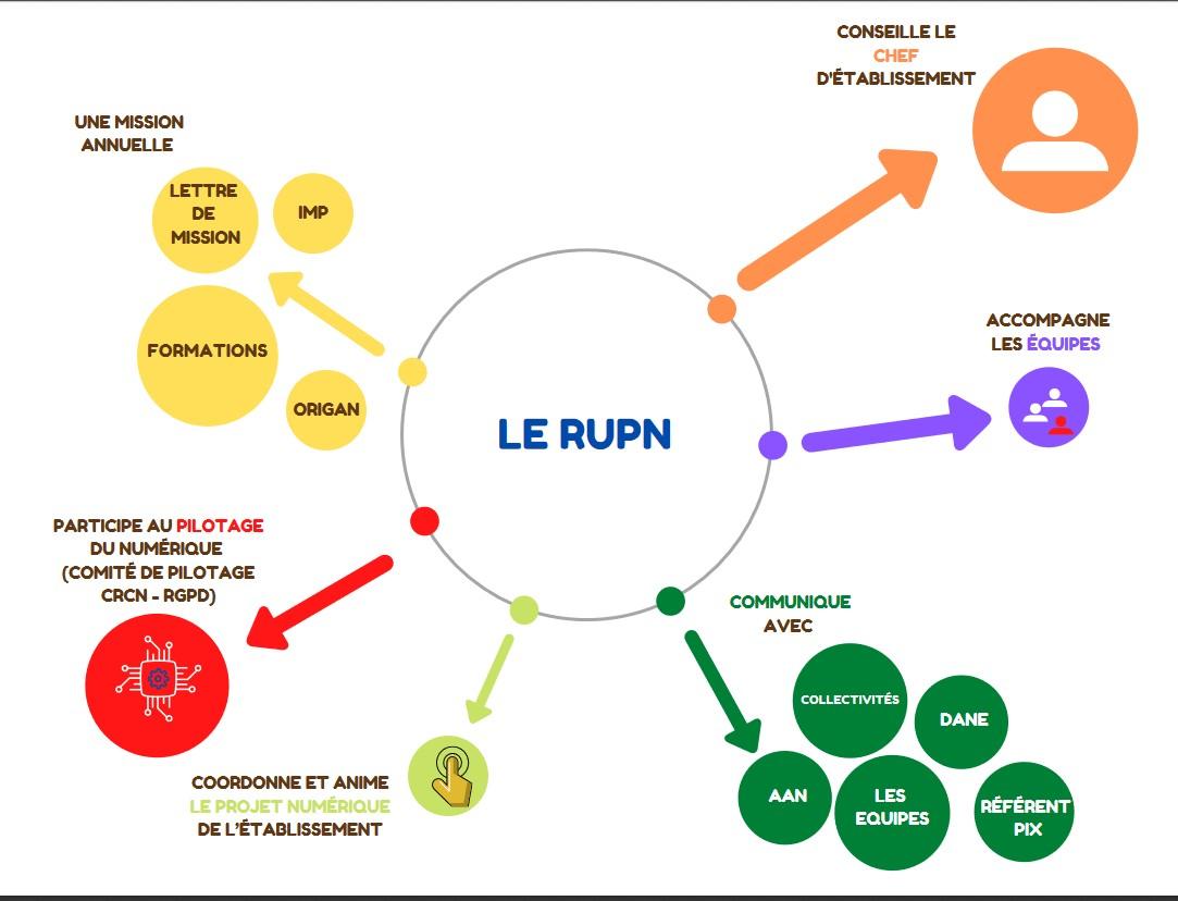 infographie_RUPN