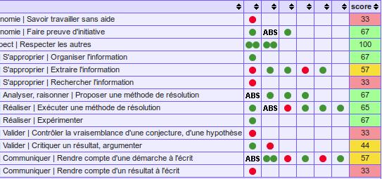 Exemple d'écran de SACoche