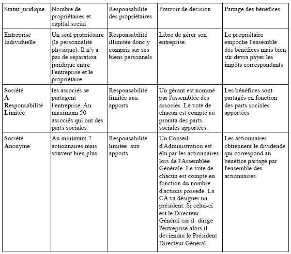 Portail Pedagogique Sciences Economiques Et Sociales Formes Juridiques Des Entreprises