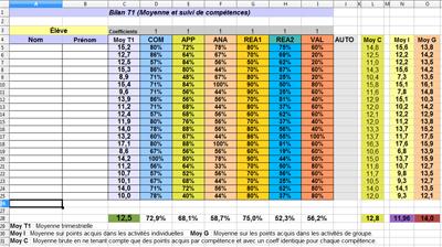 Espace p dagogique physique chimie evaluation et suivi - Fiche bilan de competences bac pro cuisine ...