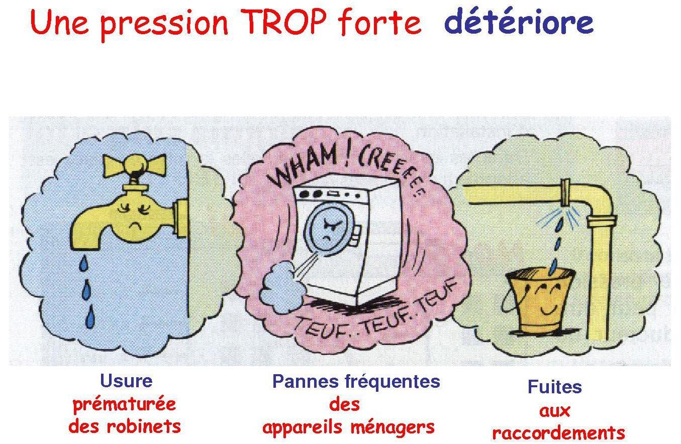 Espace P Dagogique Sti Voie Professionnelle Le R Ducteur De Pression