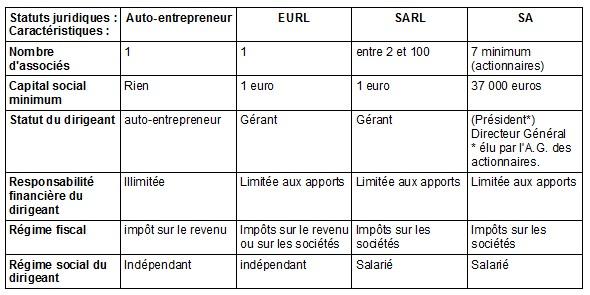 les differente formes juridique d entreprise